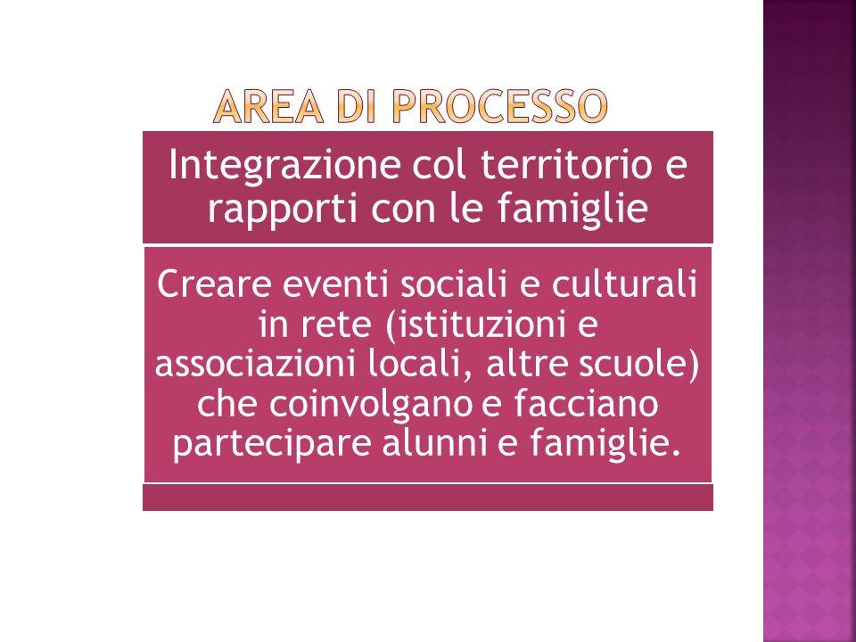Integrazione col territorio e rapporti con le famiglie Creare eventi sociali e culturali in rete (istituzioni e associazioni locali, altre scuole) che coinvolgano e facciano partecipare alunni e famiglie.