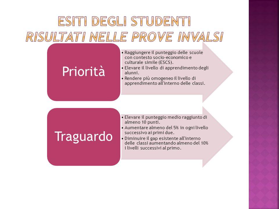 Raggiungere il punteggio delle scuole con contesto socio-economico e culturale simile (ESCS). Elevare il livello di apprendimento degli alunni. Render