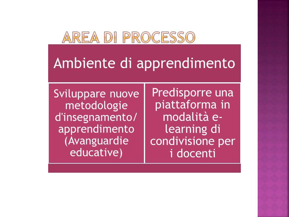 Ambiente di apprendimento Sviluppare nuove metodologie d insegnamento/ apprendimento (Avanguardie educative) Predisporre una piattaforma in modalità e- learning di condivisione per i docenti