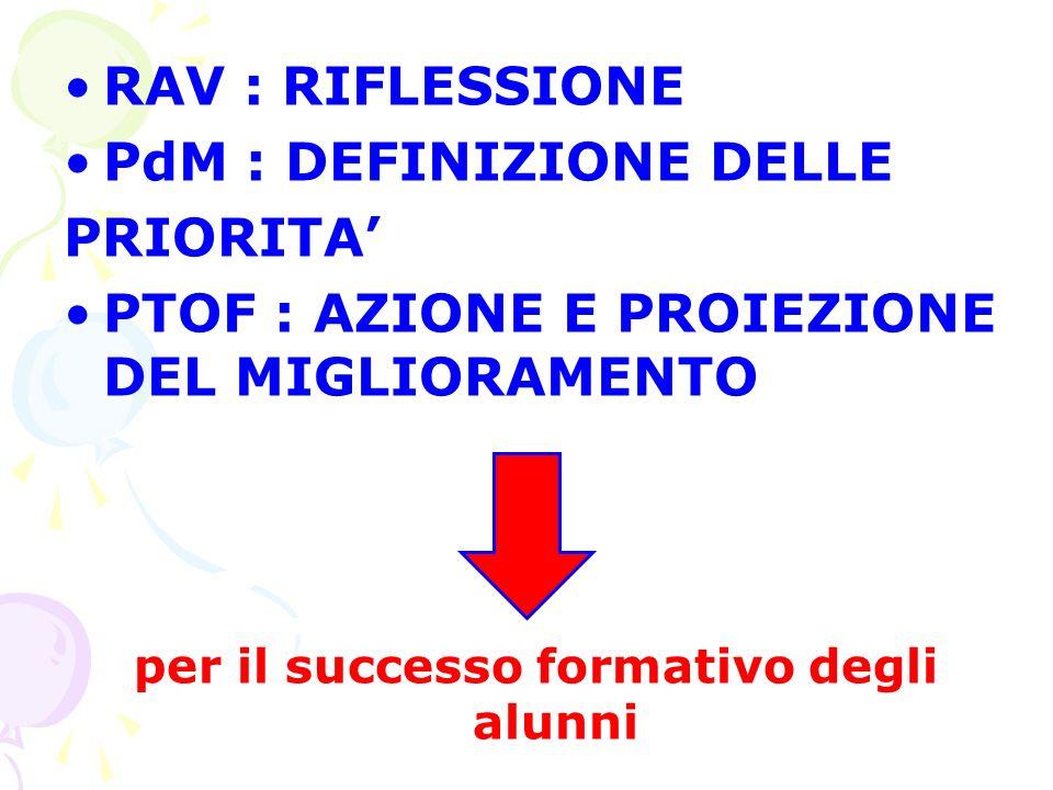 RAV : RIFLESSIONE PdM : DEFINIZIONE DELLE PRIORITA' PTOF : AZIONE E PROIEZIONE DEL MIGLIORAMENTO per il successo formativo degli alunni