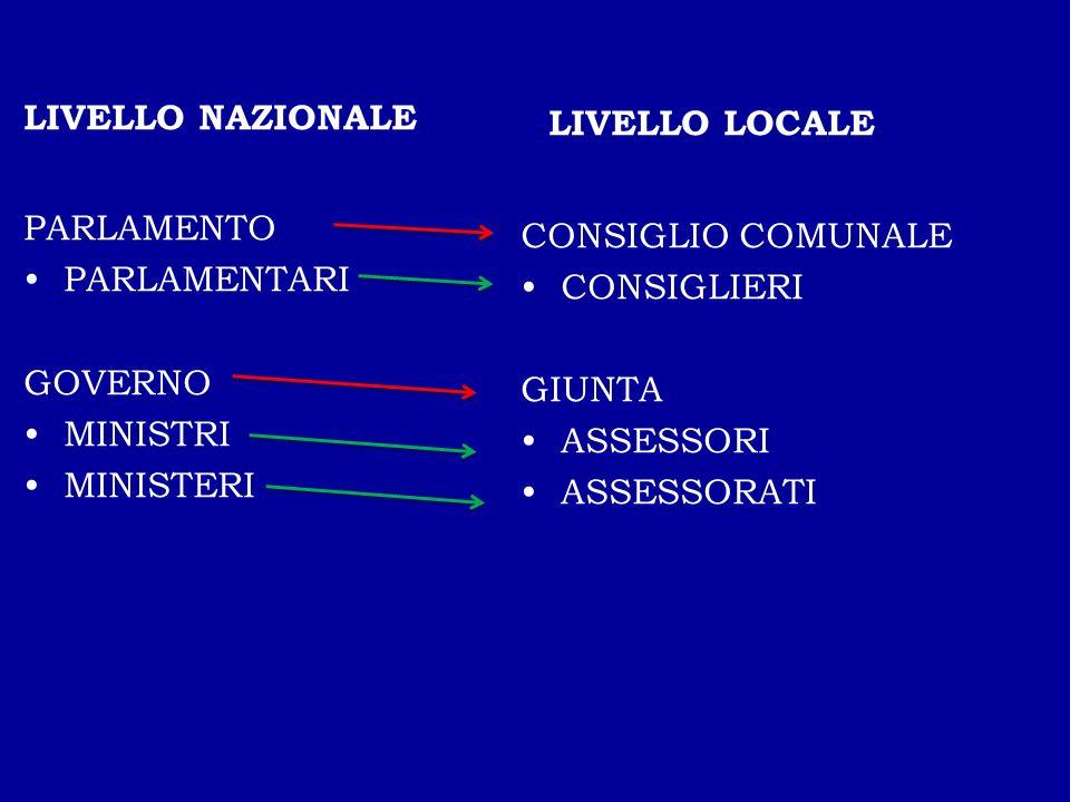 FUNZIONI DEL SINDACO E DELL'ASSESSORE Il sindaco è a capo del governo di un comune L'assessore riceve una delega per un settore (cultura, sport, sanità, politiche giovanili, turismo …)