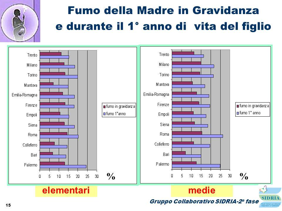 15 elementarimedie Fumo della Madre in Gravidanza e durante il 1° anno di vita del figlio % Gruppo Collaborativo SIDRIA-2 a fase