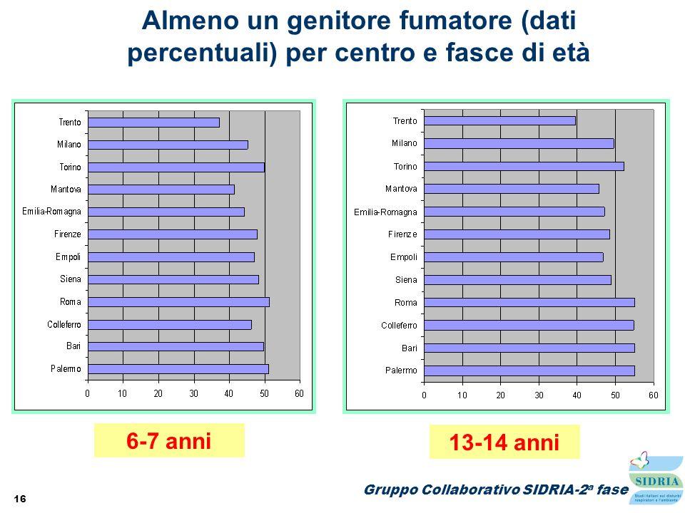 16 Almeno un genitore fumatore (dati percentuali) per centro e fasce di età 6-7 anni 13-14 anni Gruppo Collaborativo SIDRIA-2 a fase