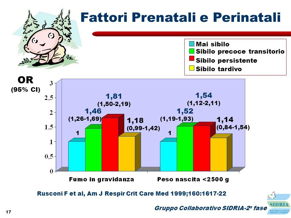 17 Sibilo precoce transitorio Sibilo persistente Sibilo tardivo Gruppo Collaborativo SIDRIA-2 a fase Rusconi F et al, Am J Respir Crit Care Med 1999;1