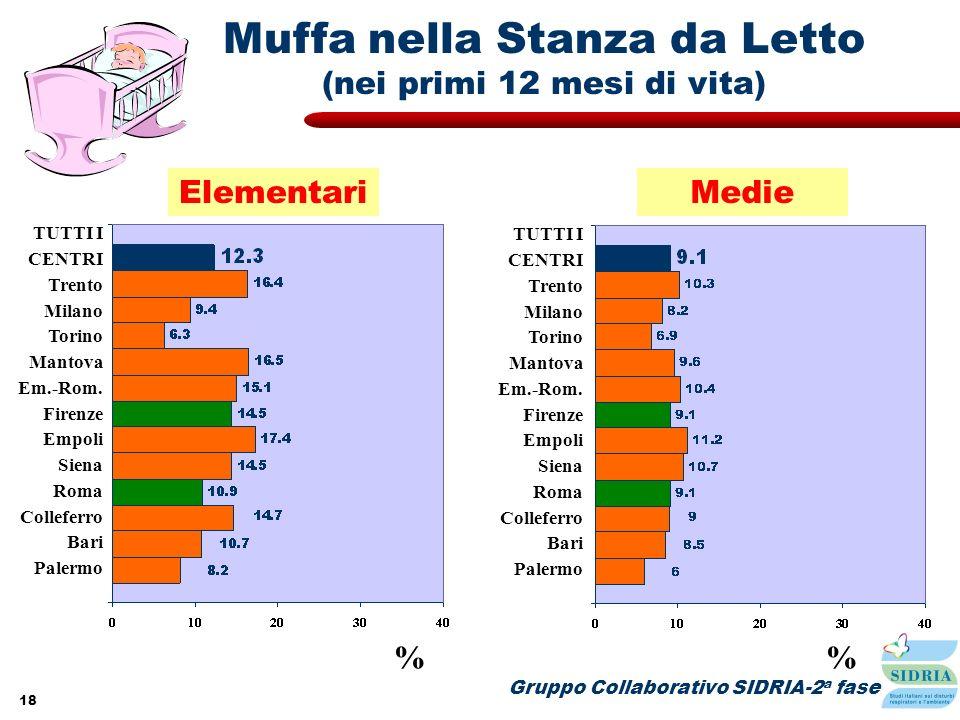 18 Elementari Gruppo Collaborativo SIDRIA-2 a fase Muffa nella Stanza da Letto (nei primi 12 mesi di vita) % TUTTI I CENTRI Trento Milano Torino Manto