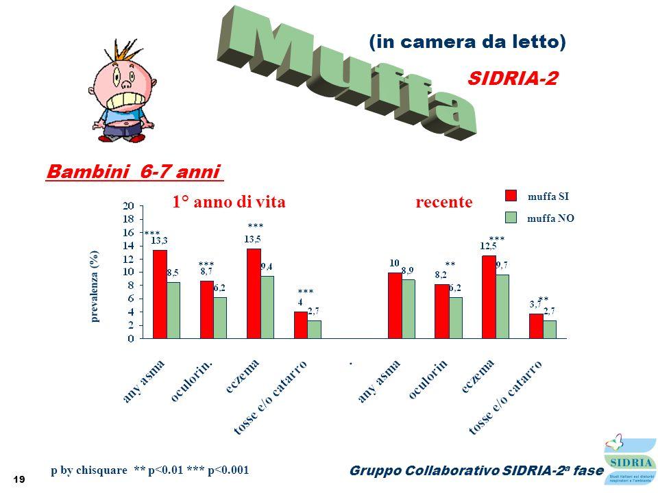 19 Gruppo Collaborativo SIDRIA-2 a fase prevalenza (%) muffa SI muffa NO recente p by chisquare ** p<0.01 *** p<0.001 *** ** *** ** *** 1° anno di vit