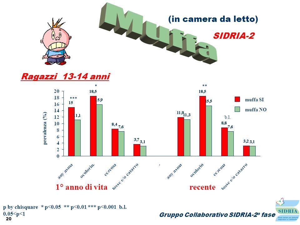 20 Ragazzi 13-14 anni (in camera da letto) SIDRIA-2 Gruppo Collaborativo SIDRIA-2 a fase prevalenza (%) muffa SI muffa NO p by chisquare * p<0.05 ** p