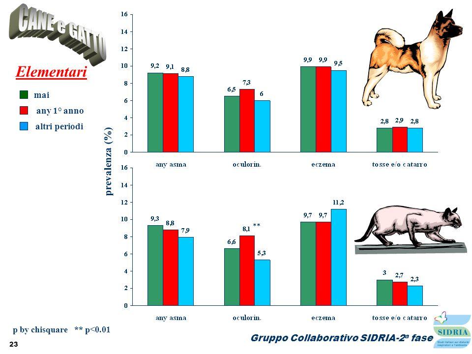 23 prevalenza (%) Elementari mai altri periodi any 1° anno p by chisquare ** p<0.01 ** Gruppo Collaborativo SIDRIA-2 a fase