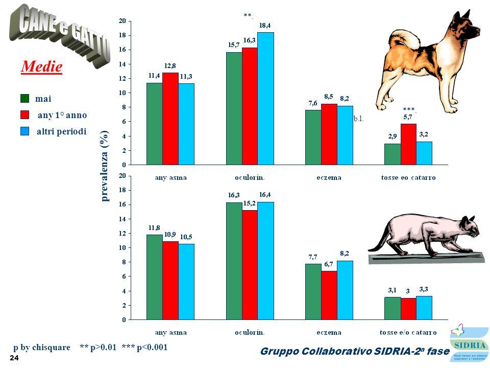 24 Gruppo Collaborativo SIDRIA-2 a fase prevalenza (%) Medie mai altri periodi any 1° anno **. p by chisquare ** p>0.01 *** p<0.001 b.l. ***.