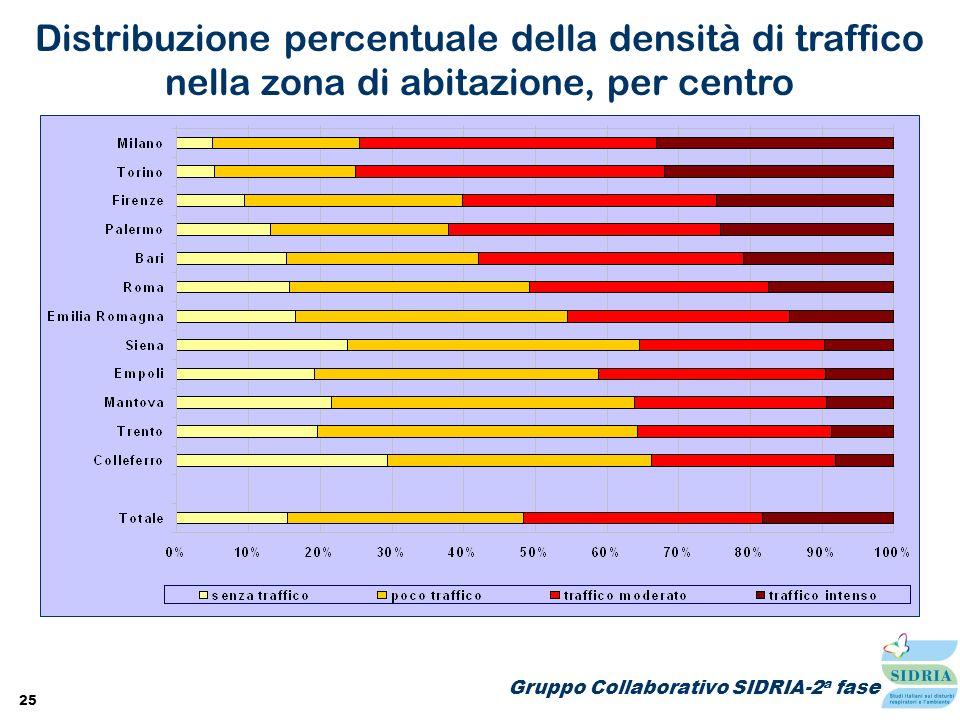 25 Gruppo Collaborativo SIDRIA-2 a fase Distribuzione percentuale della densità di traffico nella zona di abitazione, per centro