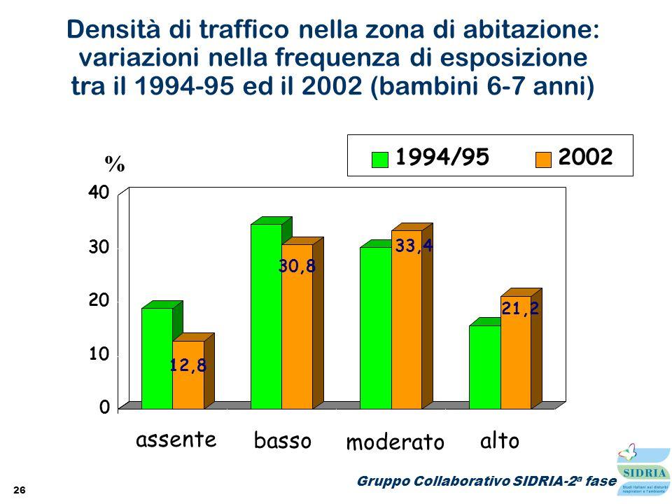 26 Gruppo Collaborativo SIDRIA-2 a fase Densità di traffico nella zona di abitazione: variazioni nella frequenza di esposizione tra il 1994-95 ed il 2