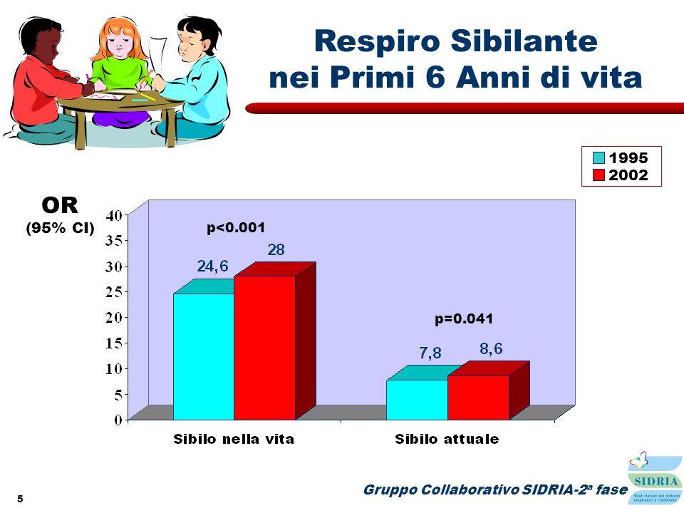 5 2002 Gruppo Collaborativo SIDRIA-2 a fase Respiro Sibilante nei Primi 6 Anni di vita 1995 p<0.001 OR (95% CI) p=0.041