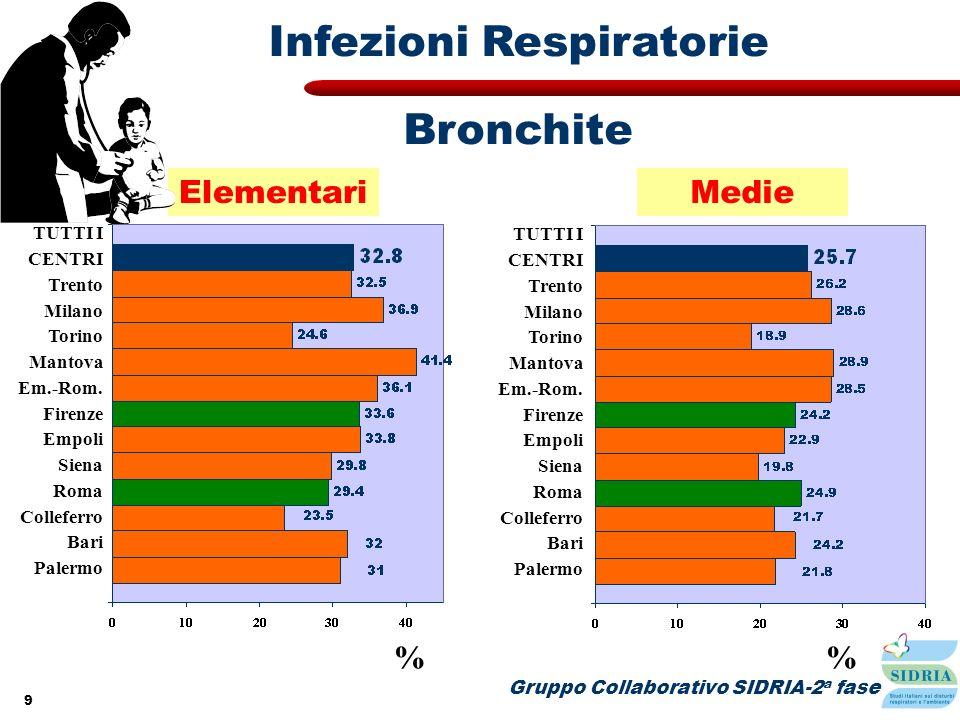 9 Elementari Gruppo Collaborativo SIDRIA-2 a fase Infezioni Respiratorie % TUTTI I CENTRI Trento Milano Torino Mantova Em.-Rom. Firenze Empoli Siena R