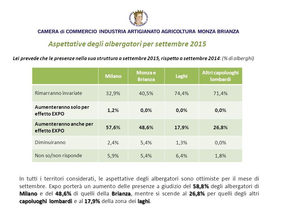 Aspettative degli albergatori per settembre 2015 Lei prevede che le presenze nella sua struttura a settembre 2015, rispetto a settembre 2014: (% di alberghi) Milano Monza e Brianza Laghi Altri capoluoghi lombardi Rimarranno invariate 32,9%40,5%74,4%71,4% Aumenteranno solo per effetto EXPO 1,2%0,0% Aumenteranno anche per effetto EXPO 57,6%48,6%17,9%26,8% Diminuiranno 2,4%5,4%1,3%0,0% Non so/non risponde 5,9%5,4%6,4%1,8% 58,8% Milano48,6%Brianza26,8% capoluoghi lombardi 17,9%laghi In tutti i territori considerati, le aspettative degli albergatori sono ottimiste per il mese di settembre.
