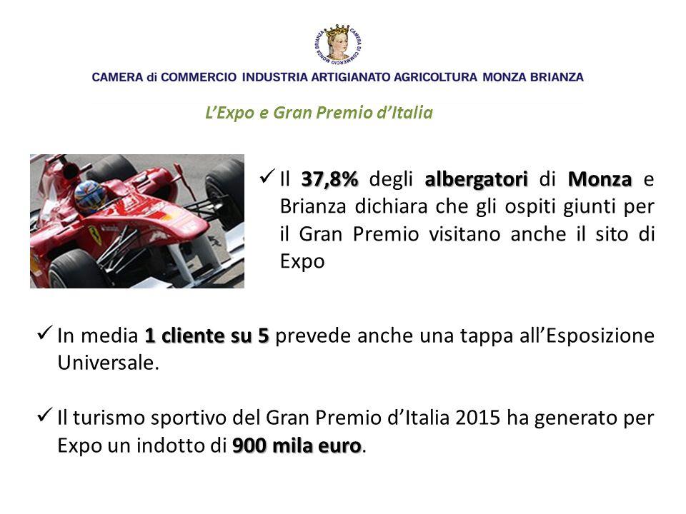 L'Expo e Gran Premio d'Italia 37,8%albergatori Monza Il 37,8% degli albergatori di Monza e Brianza dichiara che gli ospiti giunti per il Gran Premio visitano anche il sito di Expo 1 cliente su 5 In media 1 cliente su 5 prevede anche una tappa all'Esposizione Universale.