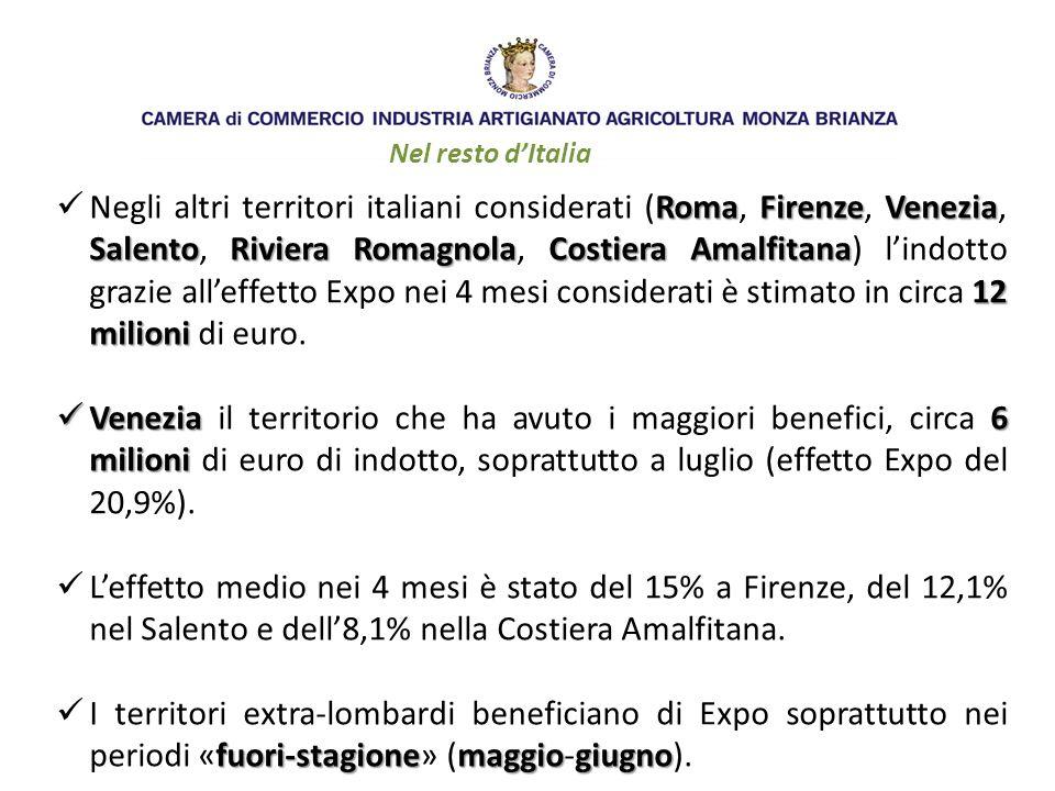 Nel resto d'Italia RomaFirenzeVenezia SalentoRiviera RomagnolaCostiera Amalfitana 12 milioni Negli altri territori italiani considerati (Roma, Firenze, Venezia, Salento, Riviera Romagnola, Costiera Amalfitana) l'indotto grazie all'effetto Expo nei 4 mesi considerati è stimato in circa 12 milioni di euro.
