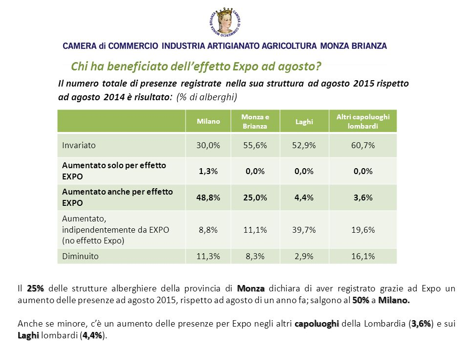 Chi ha beneficiato dell'effetto Expo ad agosto.