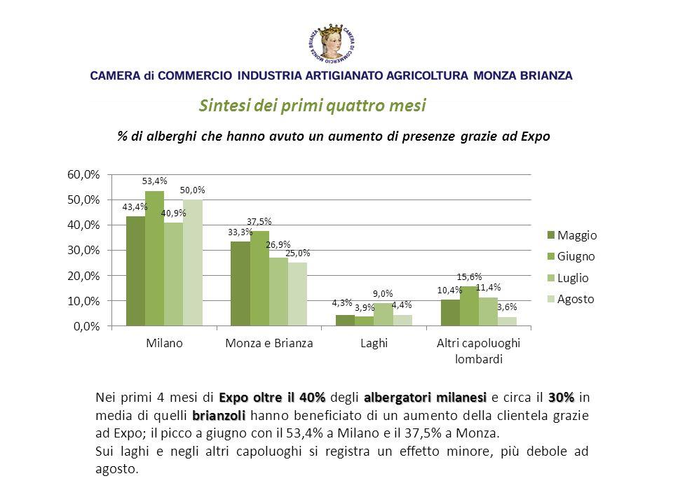 Sintesi dei primi quattro mesi % di alberghi che hanno avuto un aumento di presenze grazie ad Expo Expo oltre il 40%albergatori milanesi 30% brianzoli Nei primi 4 mesi di Expo oltre il 40% degli albergatori milanesi e circa il 30% in media di quelli brianzoli hanno beneficiato di un aumento della clientela grazie ad Expo; il picco a giugno con il 53,4% a Milano e il 37,5% a Monza.
