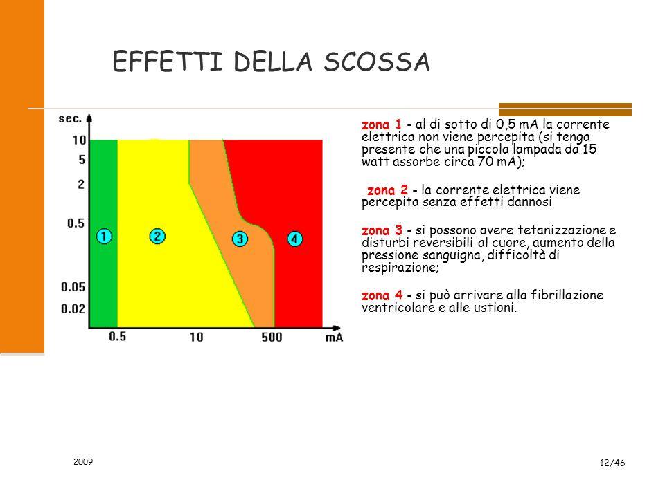 VALORE DI SOGLIA TLV 2009 11/46 Si possono ritenere come livelli di sicurezza tensioni di dipersioni non superiori ai 50 volt per scuola, uffici, azie