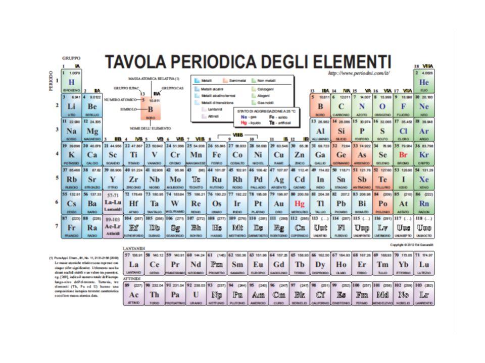 Periodi e gruppi Periodi il numero atomico degli elementi di ciascun periodo aumenta progresivamente.