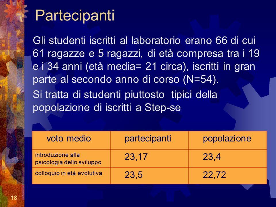 18 Partecipanti Gli studenti iscritti al laboratorio erano 66 di cui 61 ragazze e 5 ragazzi, di età compresa tra i 19 e i 34 anni (età media= 21 circa), iscritti in gran parte al secondo anno di corso (N=54).