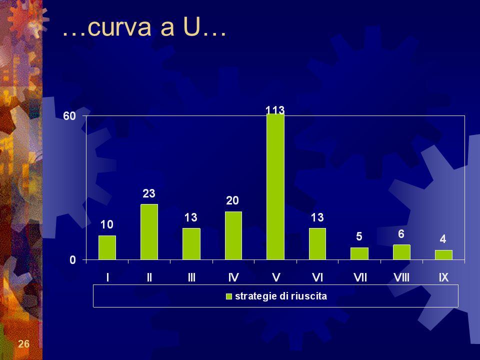 26 …curva a U…