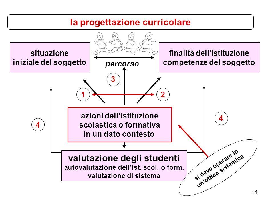 14 situazione iniziale del soggetto finalità dell'istituzione competenze del soggetto azioni dell'istituzione scolastica o formativa in un dato contesto valutazione degli studenti autovalutazione dell'ist.