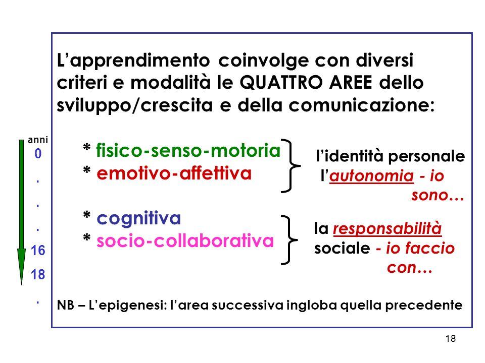 18 L'apprendimento coinvolge con diversi criteri e modalità le QUATTRO AREE dello sviluppo/crescita e della comunicazione: * fisico-senso-motoria * emotivo-affettiva * cognitiva * socio-collaborativa NB – L'epigenesi: l'area successiva ingloba quella precedente la responsabilità sociale - io faccio con… l'identità personale l' autonomia - io sono… anni 0.