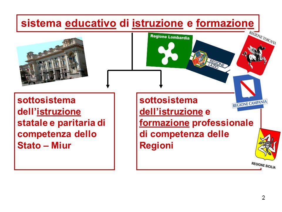 2 sistema educativo di istruzione e formazione sottosistema dell'istruzione statale e paritaria di competenza dello Stato – Miur sottosistema dell'istruzione e formazione professionale di competenza delle Regioni