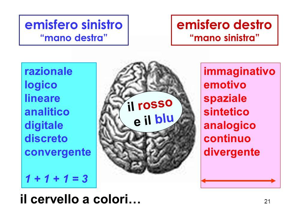 21 emisfero sinistro mano destra razionale logico lineare analitico digitale discreto convergente 1 + 1 + 1 = 3 emisfero destro mano sinistra immaginativo emotivo spaziale sintetico analogico continuo divergente il rosso e il blu il cervello a colori…