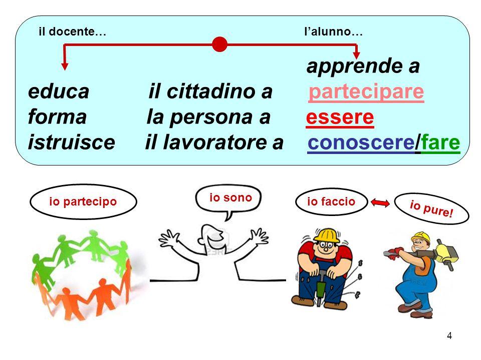 4 apprende a educa il cittadino a partecipare forma la persona a essere istruisce il lavoratore a conoscere/fare io sono io partecipo io faccio il docente…l'alunno… io pure!