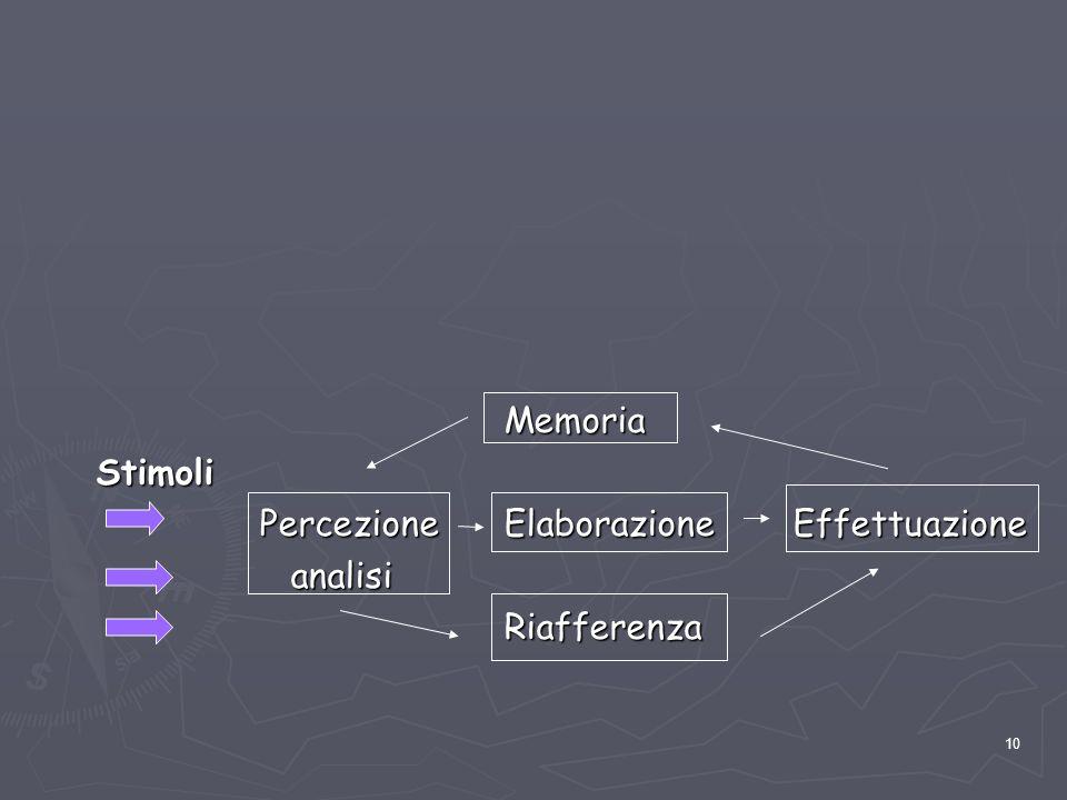 10 Memoria Memoria Stimoli Stimoli Percezione Elaborazione Effettuazione analisi analisi Riafferenza Riafferenza