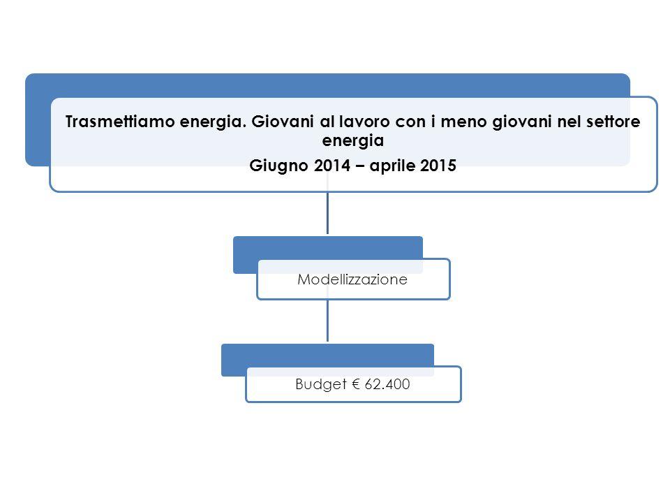 Trasmettiamo energia. Giovani al lavoro con i meno giovani nel settore energia Giugno 2014 – aprile 2015 Modellizzazione Budget € 62.400