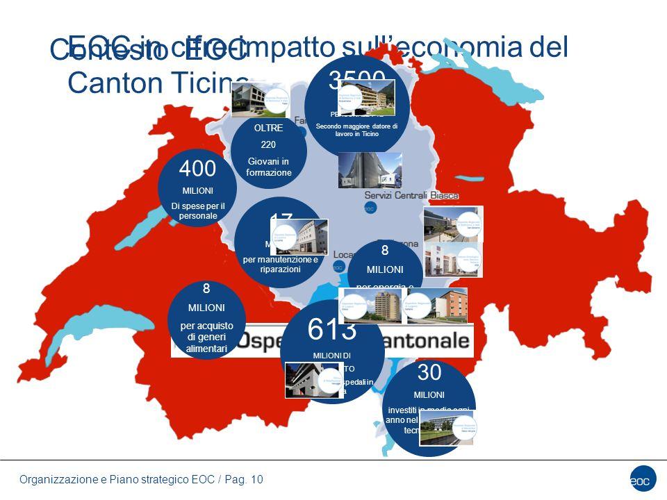 Organizzazione e Piano strategico EOC / Pag. 10 EOC in cifre-impatto sull'economia del Canton Ticino Contesto EOC 3500 UNITA DI PERSONALE FTE Secondo