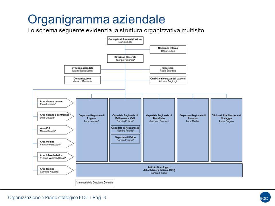 Organizzazione e Piano strategico EOC / Pag. 8 Organigramma aziendale Lo schema seguente evidenzia la struttura organizzativa multisito
