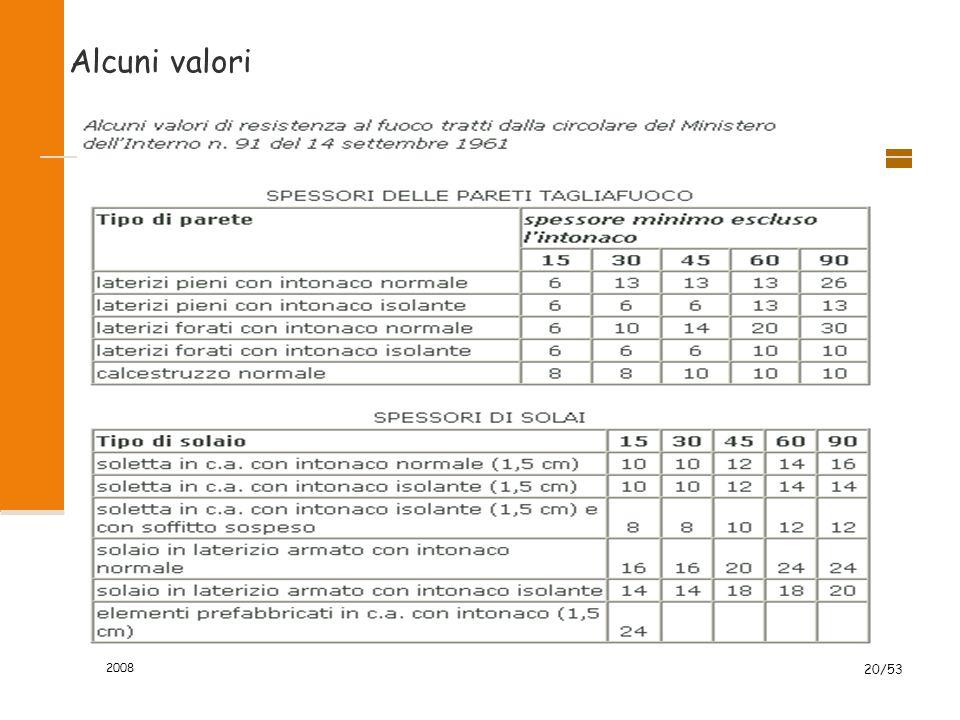 2008 20/53 Alcuni valori