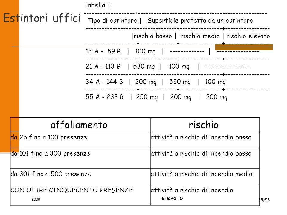 2008 35/53 Estintori uffici affollamentorischio da 26 fino a 100 presenzeattività a rischio di incendio basso da 101 fino a 300 presenzeattività a ris