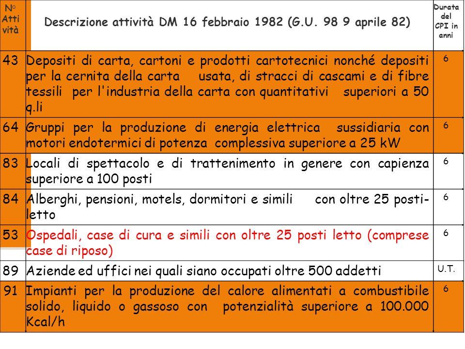 2008 37/53 N° Atti vità Descrizione attività DM 16 febbraio 1982 (G.U. 98 9 aprile 82) Durata del CPI in anni 43Depositi di carta, cartoni e prodotti