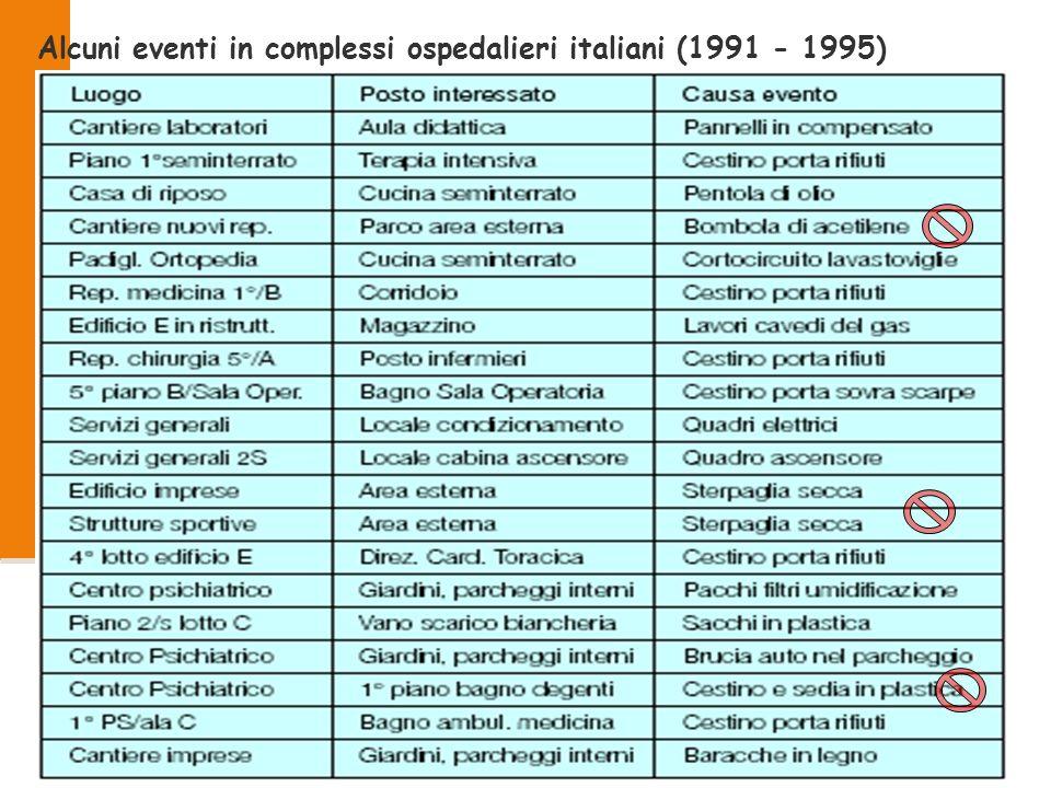 2008 40/53 Alcuni eventi in complessi ospedalieri italiani (1991 - 1995)