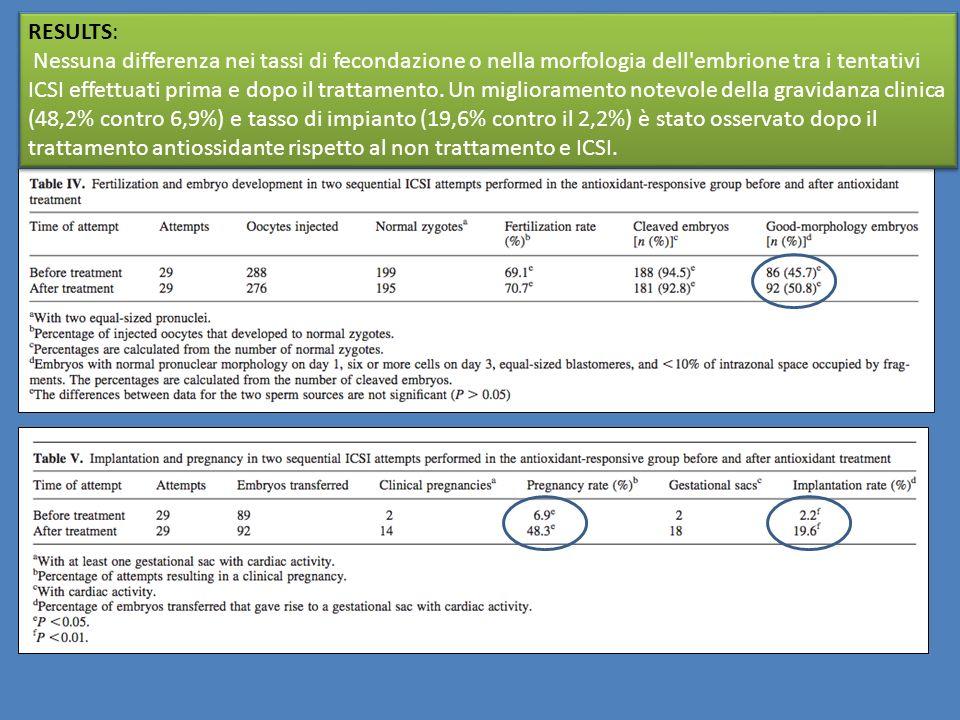RESULTS: Nessuna differenza nei tassi di fecondazione o nella morfologia dell'embrione tra i tentativi ICSI effettuati prima e dopo il trattamento. Un