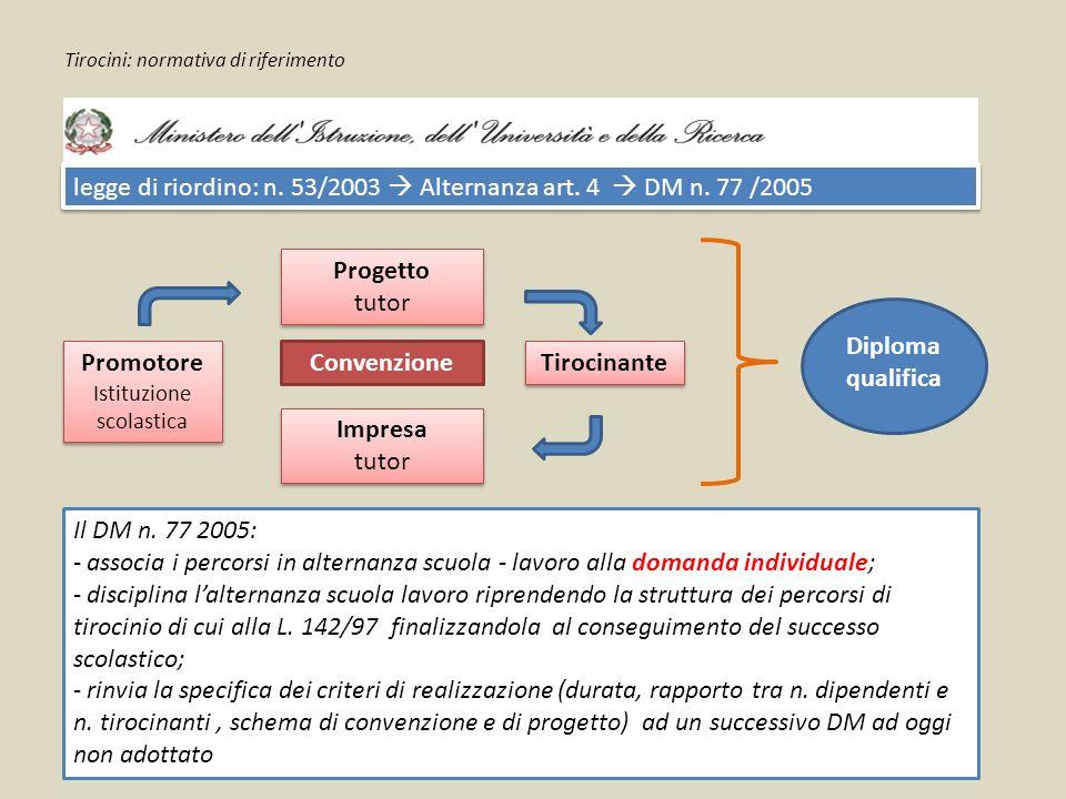 Tirocini: normativa di riferimento legge di riordino: n. 53/2003  Alternanza art. 4  DM n. 77 /2005 Promotore Istituzione scolastica Promotore Istit