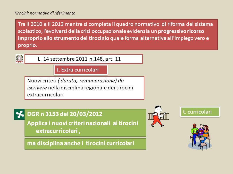 Tirocini: normativa di riferimento Tra il 2010 e il 2012 mentre si completa il quadro normativo di riforma del sistema scolastico, l'evolversi della c