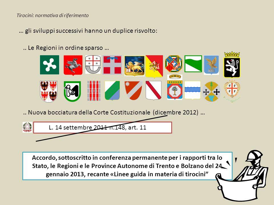 Tirocini: normativa di riferimento Accordo, sottoscritto in conferenza permanente per i rapporti tra lo Stato, le Regioni e le Province Autonome di Tr