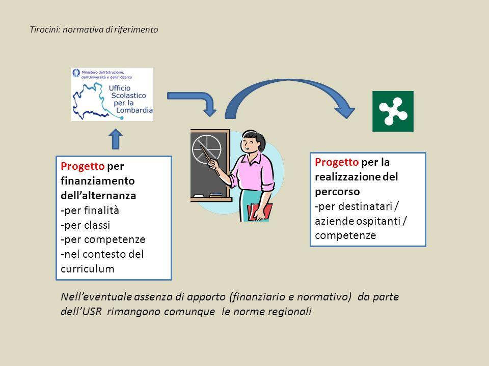Progetto per finanziamento dell'alternanza -per finalità -per classi -per competenze -nel contesto del curriculum Progetto per la realizzazione del pe