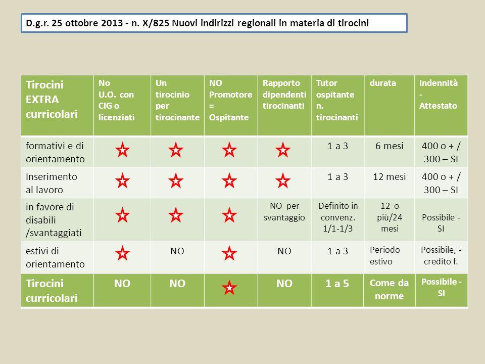 D.g.r. 25 ottobre 2013 - n. X/825 Nuovi indirizzi regionali in materia di tirocini Tirocini EXTRA curricolari No U.O. con CIG o licenziati Un tirocini