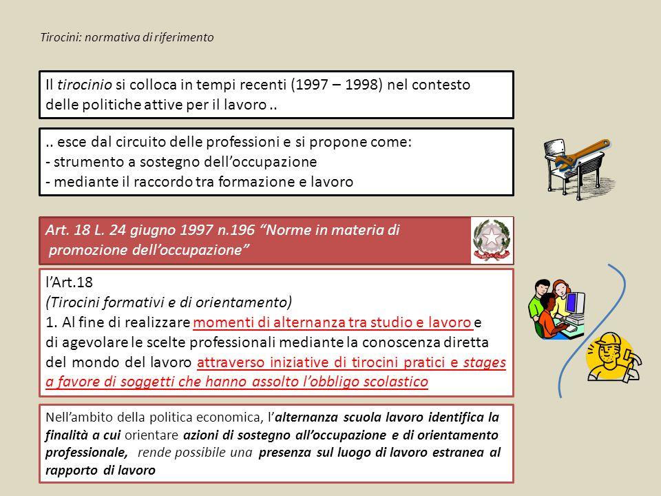 Tirocini: normativa di riferimento Il tirocinio si colloca in tempi recenti (1997 – 1998) nel contesto delle politiche attive per il lavoro....