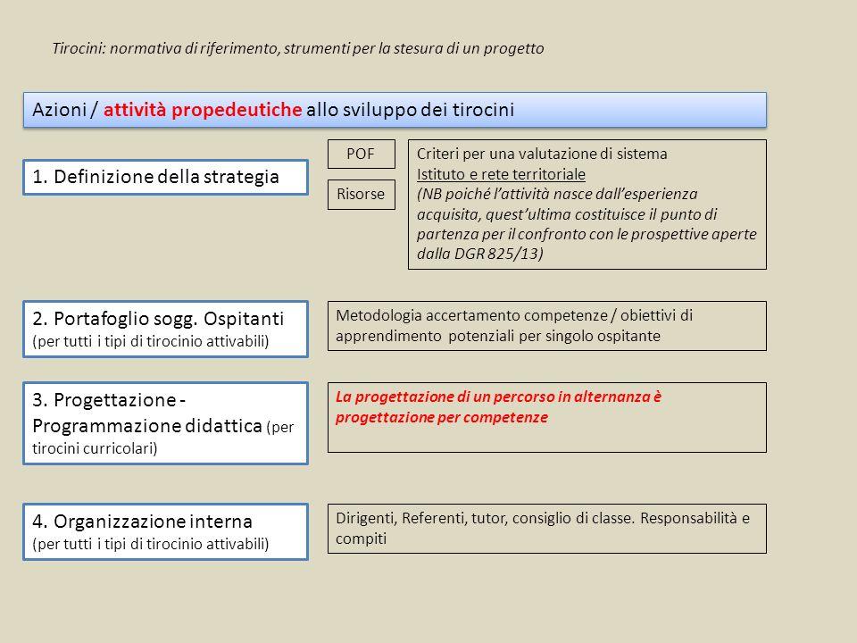 Azioni / attività propedeutiche allo sviluppo dei tirocini 1. Definizione della strategia POF Risorse 2. Portafoglio sogg. Ospitanti (per tutti i tipi