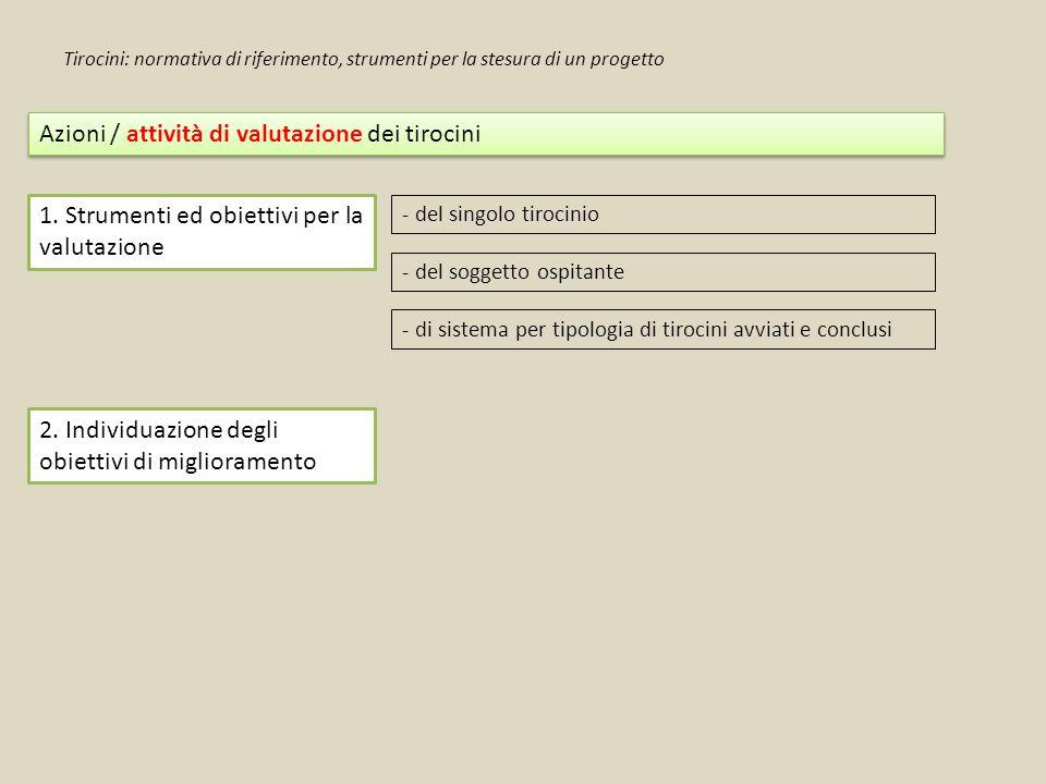 Azioni / attività di valutazione dei tirocini 1. Strumenti ed obiettivi per la valutazione - del singolo tirocinio - del soggetto ospitante - di siste