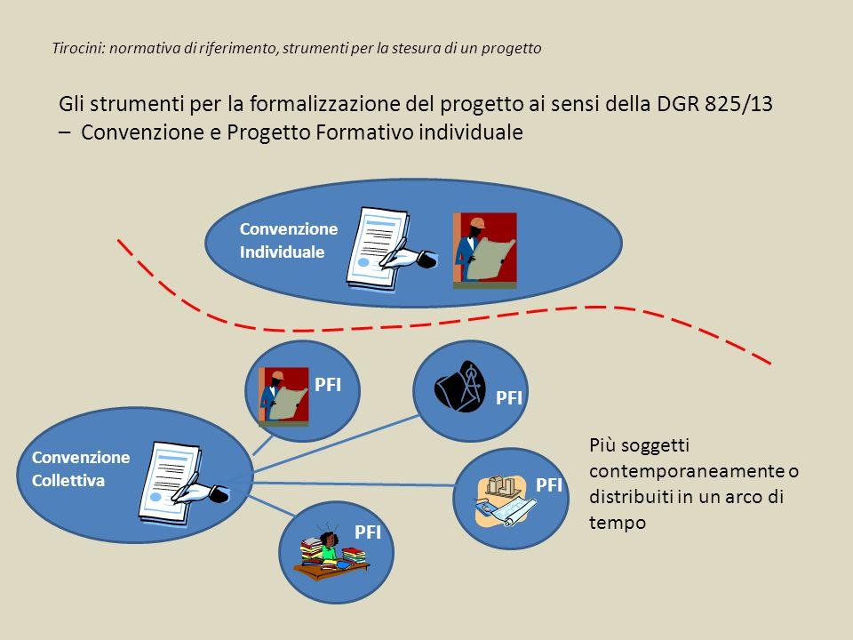 Gli strumenti per la formalizzazione del progetto ai sensi della DGR 825/13 – Convenzione e Progetto Formativo individuale Convenzione Collettiva PFI Convenzione Individuale Più soggetti contemporaneamente o distribuiti in un arco di tempo