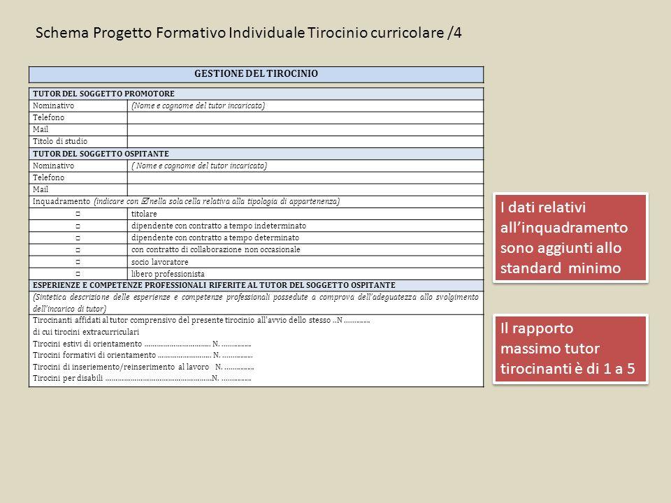 Schema Progetto Formativo Individuale Tirocinio curricolare /4 GESTIONE DEL TIROCINIO I dati relativi all'inquadramento sono aggiunti allo standard minimo Il rapporto massimo tutor tirocinanti è di 1 a 5 TUTOR DEL SOGGETTO PROMOTORE Nominativo(Nome e cognome del tutor incaricato) Telefono Mail Titolo di studio TUTOR DEL SOGGETTO OSPITANTE Nominativo( Nome e cognome del tutor incaricato) Telefono Mail Inquadramento (indicare con  nella sola cella relativa alla tipologia di appartenenza) □ titolare □ dipendente con contratto a tempo indeterminato □ dipendente con contratto a tempo determinato □ con contratto di collaborazione non occasionale □ socio lavoratore □ libero professionista ESPERIENZE E COMPETENZE PROFESSIONALI RIFERITE AL TUTOR DEL SOGGETTO OSPITANTE (Sintetica descrizione delle esperienze e competenze professionali possedute a comprova dell'adeguatezza allo svolgimento dell'incarico di tutor) Tirocinanti affidati al tutor comprensivo del presente tirocinio all avvio dello stesso..N..............